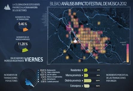 Visualización Bilbao